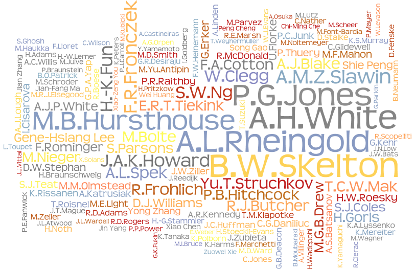 A wordle showing the most prolific authors