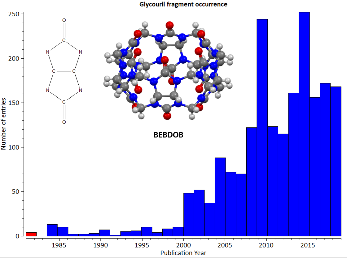 Histogram showing the increasing occurrence in the CSD of crystal structures
