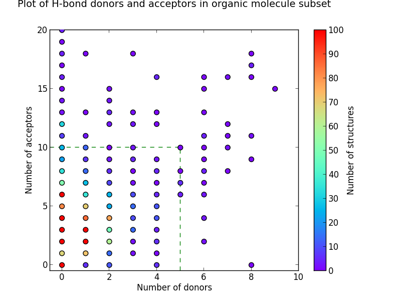 plot of h-bond donors and acceptors in organic molecule subset