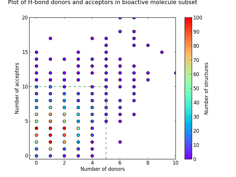 lot og H-bond donors and acceptors in bioactive molecule subset