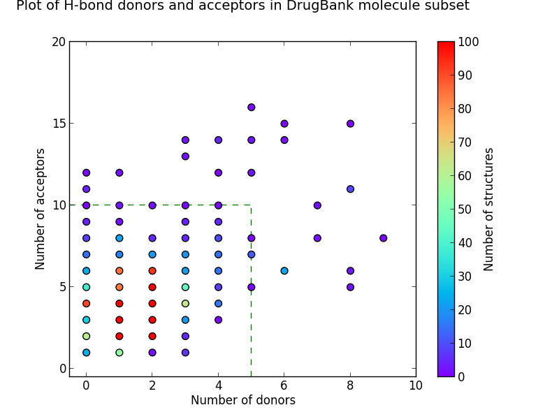 Plot of h-bond donors and acceptors in drugbank molecule subset