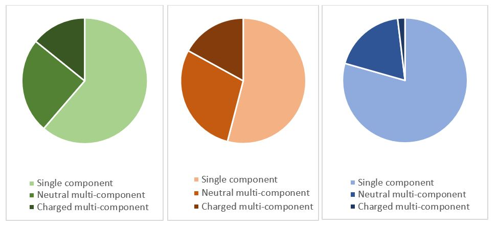 proportion of crystal structures that are a single component or neutral or charged multicomponent