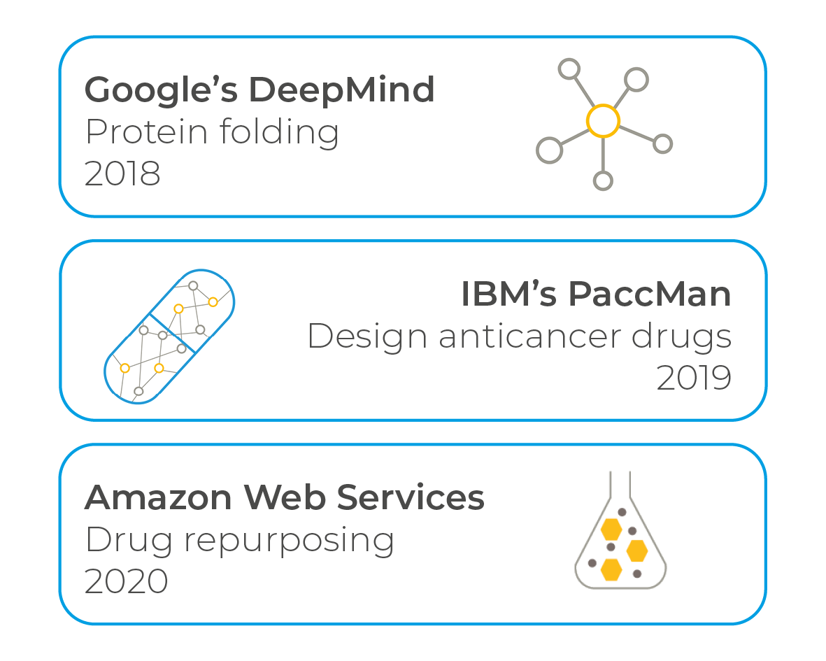 Amazon IBM and Google take on science challenges